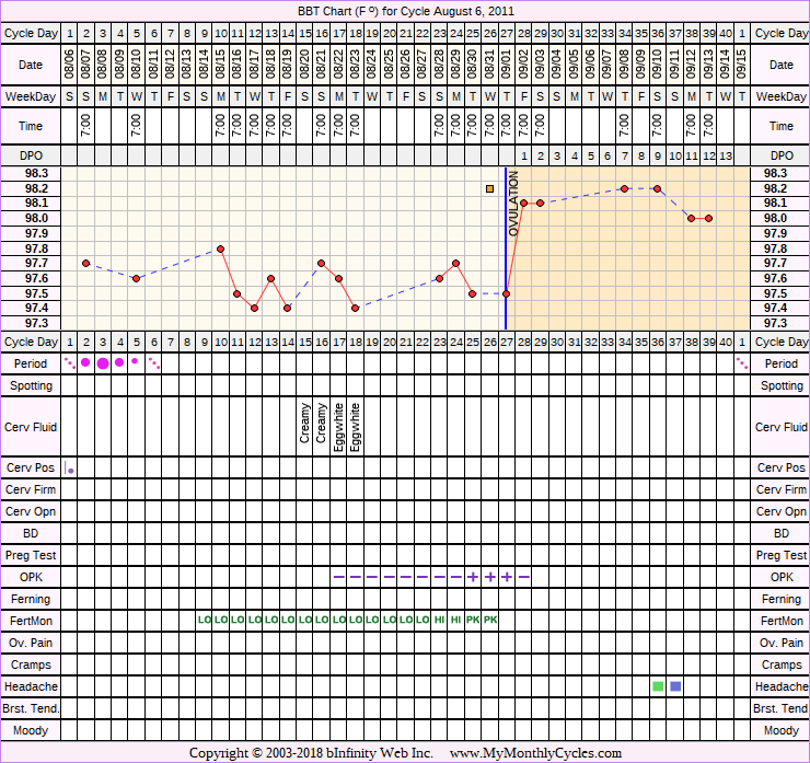 Fertility Chart for cycle Aug 6, 2011, chart owner tags: Fertility Monitor