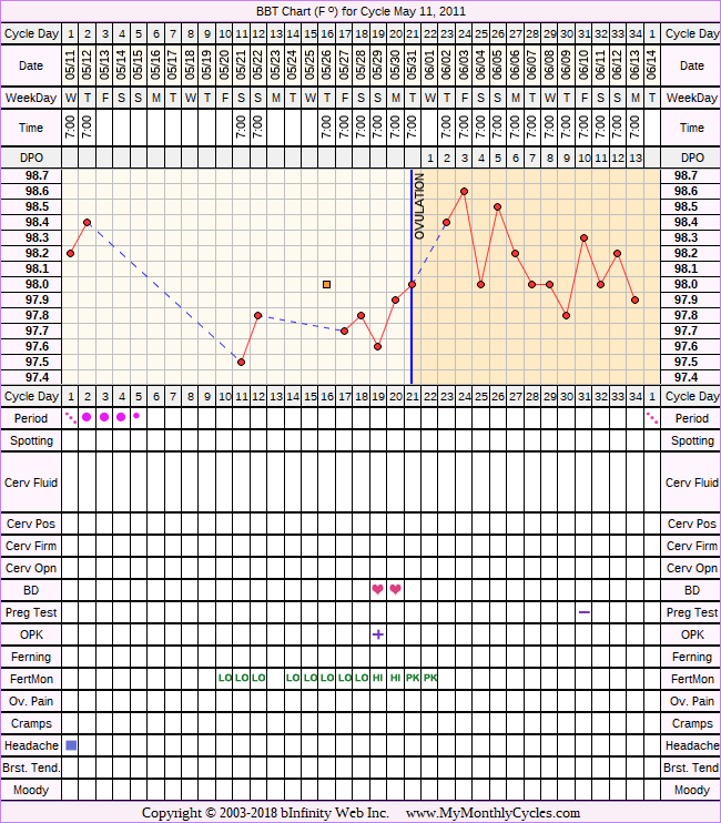 Fertility Chart for cycle May 11, 2011