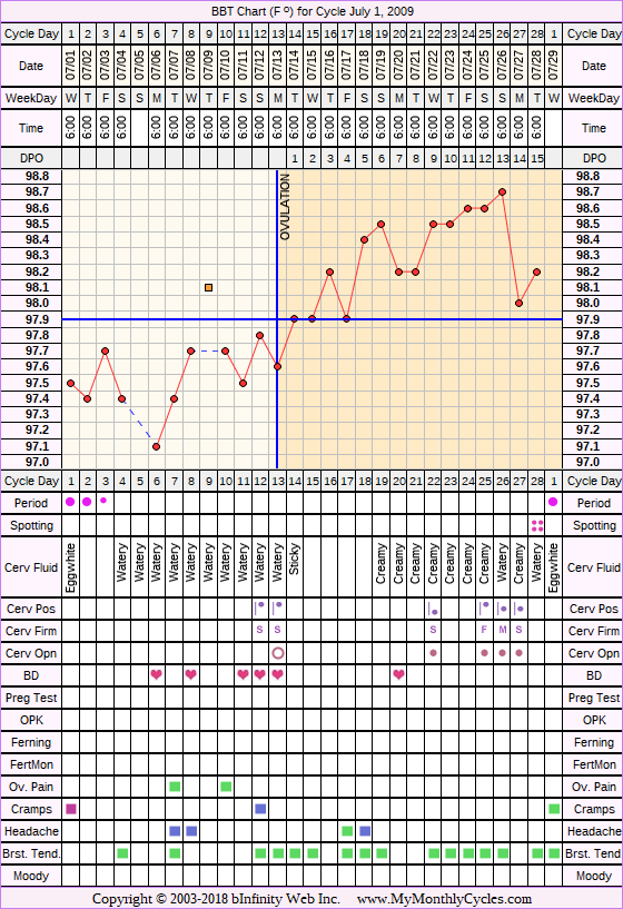 Fertility Chart for cycle Jul 1, 2009, chart owner tags: Metformin, Other Meds