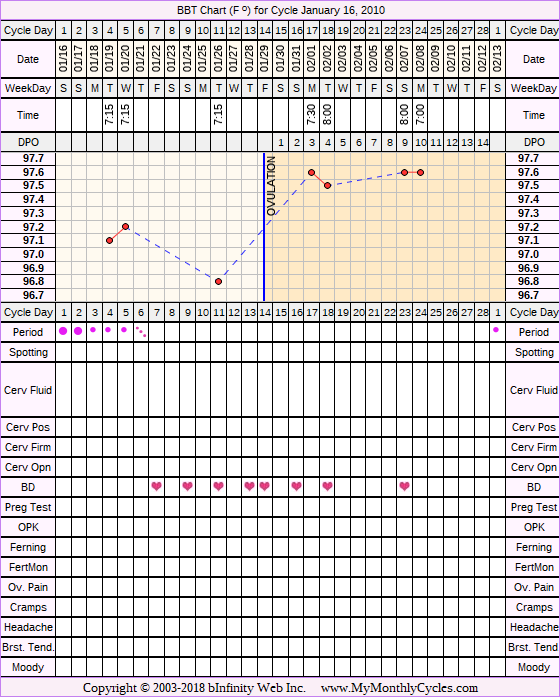 Fertility Chart for cycle Jan 16, 2010, chart owner tags: After the Pill, BFN (Not Pregnant), Fertility Monitor, Miscarriage, Stress Cycle