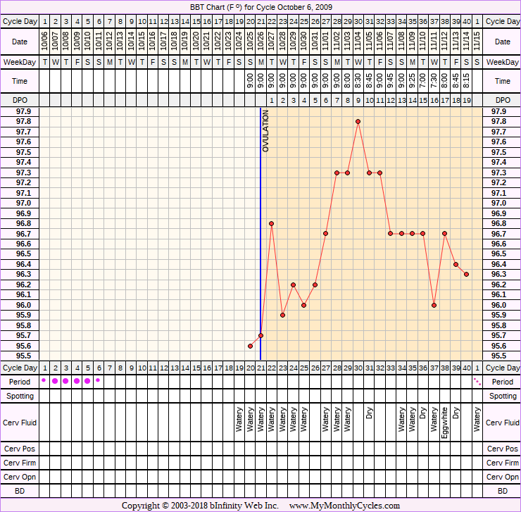 BBT Chart for cycle Oct 6, 2009