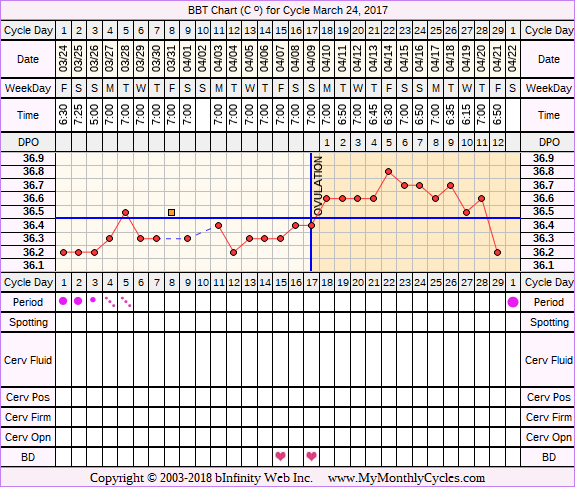 Fertility Chart for cycle Mar 24, 2017