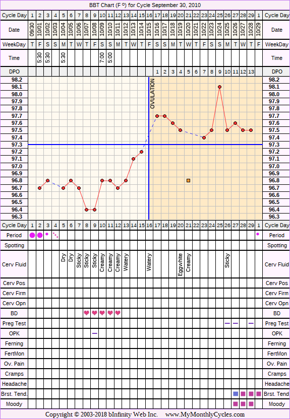 Fertility Chart for cycle Sep 30, 2010, chart owner tags: After IUD