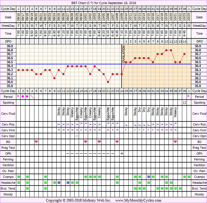Fertility Chart for cycle Sep 16, 2016, chart owner tags: BFN (Not Pregnant), Ovulation Prediction Kits, Triphasic