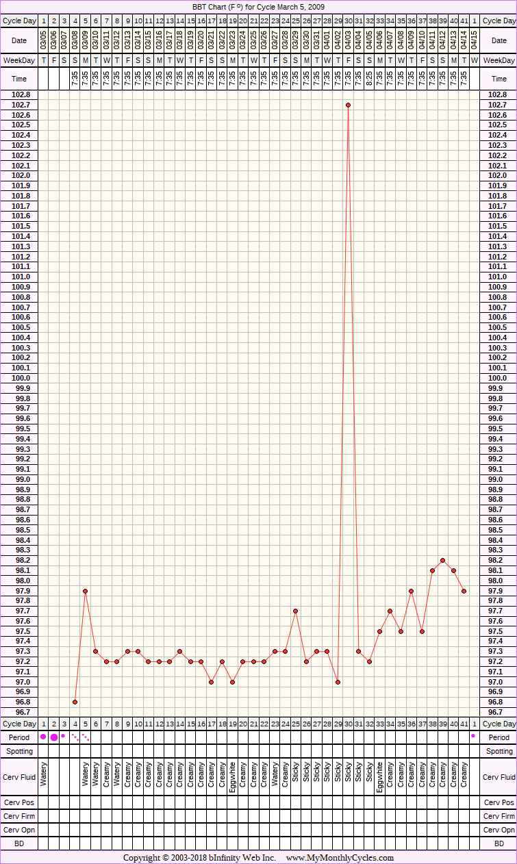 Fertility Chart for cycle Mar 5, 2009