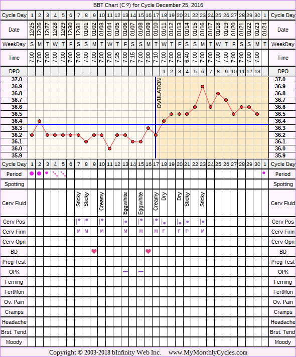 Fertility Chart for cycle Dec 25, 2016