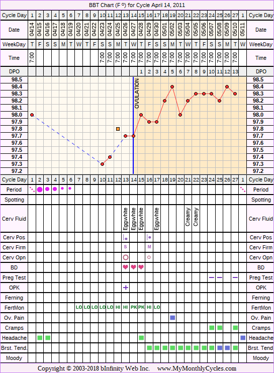 Fertility Chart for cycle Apr 14, 2011, chart owner tags: Fertility Monitor, Over Weight