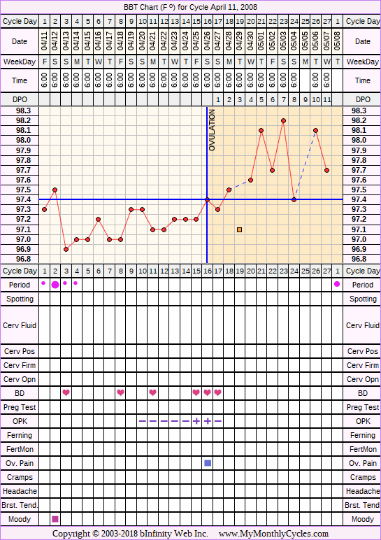 Fertility Chart for cycle Apr 11, 2008, chart owner tags: BFN (Not Pregnant), Ovulation Prediction Kits