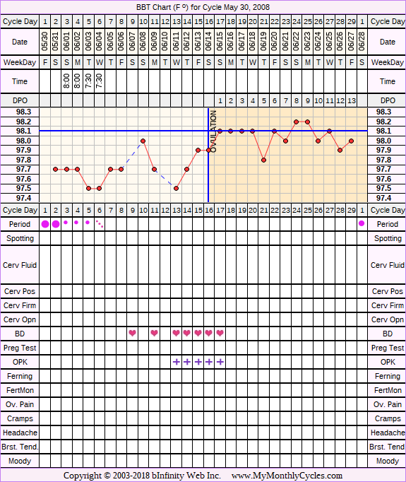 Fertility Chart for cycle May 30, 2008, chart owner tags: Clomid