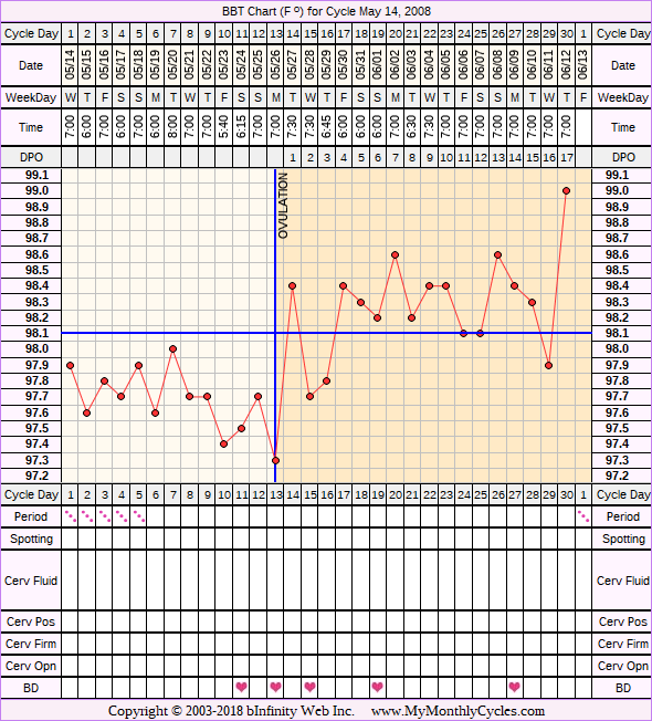 Fertility Chart for cycle May 14, 2008, chart owner tags: Clomid, Ovulation Prediction Kits