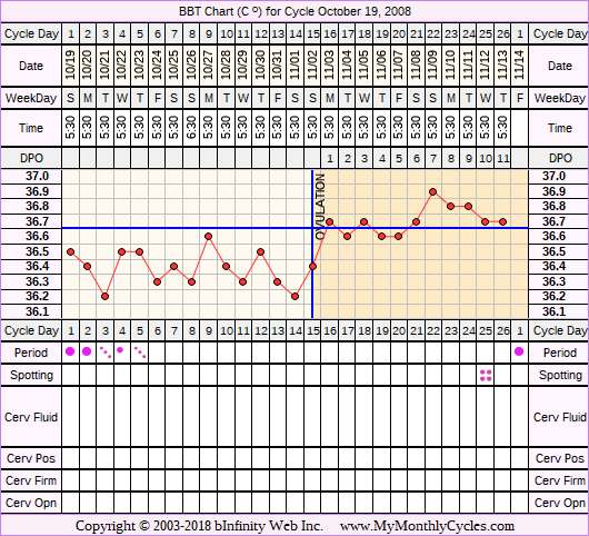 Fertility Chart for cycle Oct 19, 2008, chart owner tags: After the Pill