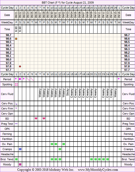Fertility Chart for cycle Aug 21, 2009, chart owner tags: BFN (Not Pregnant), Metformin