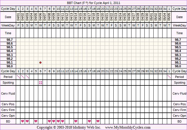 Fertility Chart for cycle Apr 1, 2011