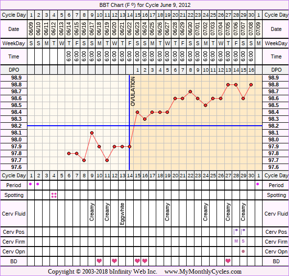 Fertility Chart for cycle Jun 9, 2012, chart owner tags: Biphasic, Clomid, Fertility Monitor, PCOS