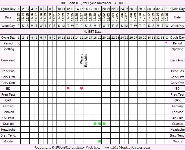 Fertility Chart for cycle Nov 13, 2009