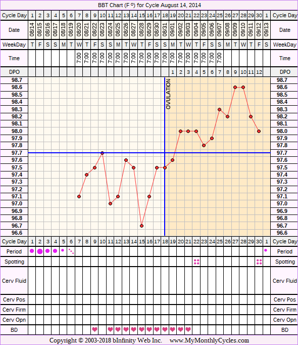 Fertility Chart for cycle Aug 14, 2014, chart owner tags: Ovulation Prediction Kits