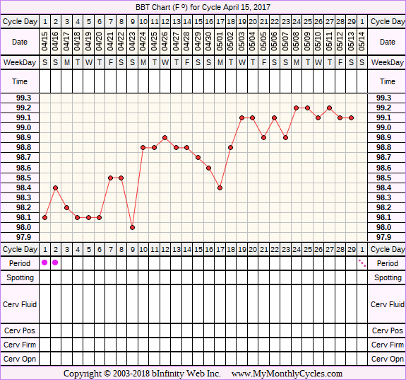 Fertility Chart for cycle Apr 15, 2017