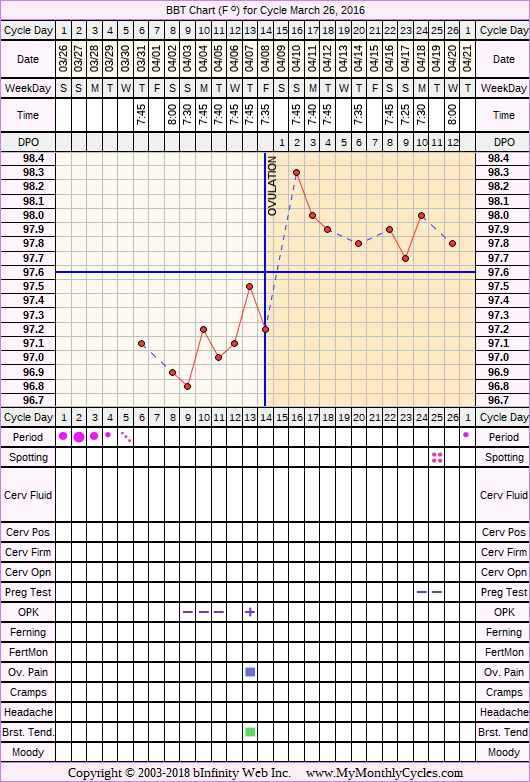 Fertility Chart for cycle Mar 26, 2016, chart owner tags: Ovulation Prediction Kits