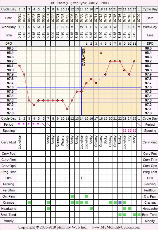Fertility Chart for cycle Jun 25, 2009, chart owner tags: After the Pill, BFN (Not Pregnant), Ovulation Prediction Kits