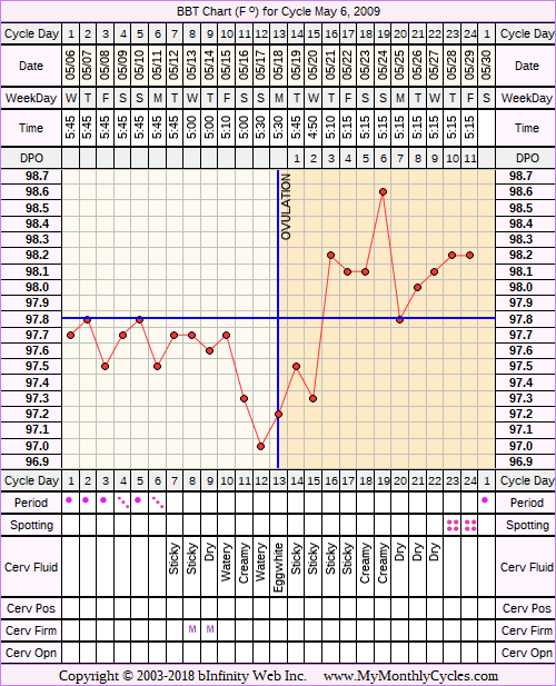 Fertility Chart for cycle May 6, 2009, chart owner tags: After the Pill, Ovulation Prediction Kits
