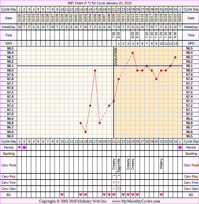 Fertility Chart for cycle Jan 20, 2010, chart owner tags: Anovulatory, BFN (Not Pregnant), BFP (Pregnant), Biphasic, Ectopic Pregnancy, Herbal Fertility Supplement, Miscarriage, PCOS, Stress Cycle, Triphasic