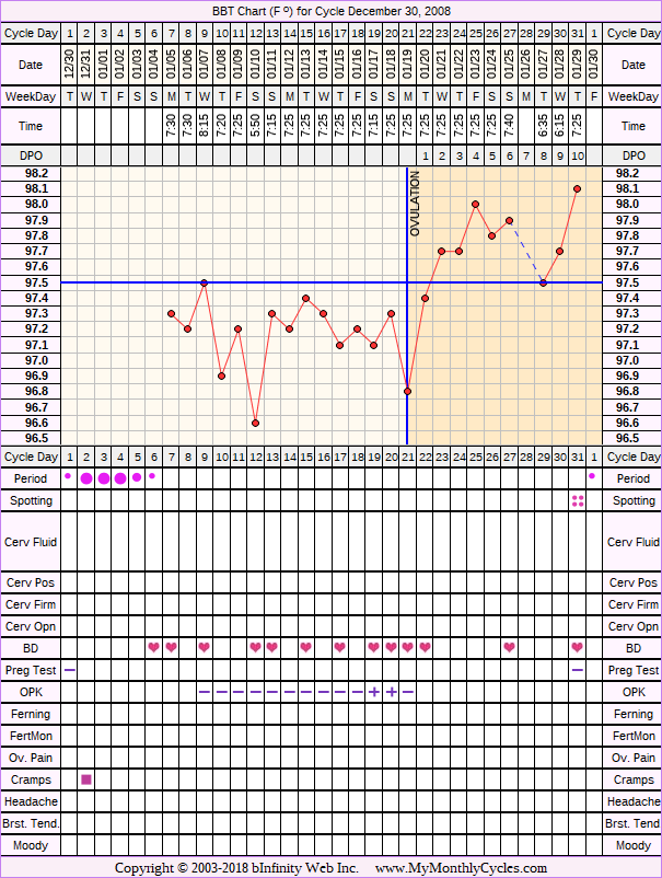 Fertility Chart for cycle Dec 30, 2008, chart owner tags: After the Pill, Ovulation Prediction Kits