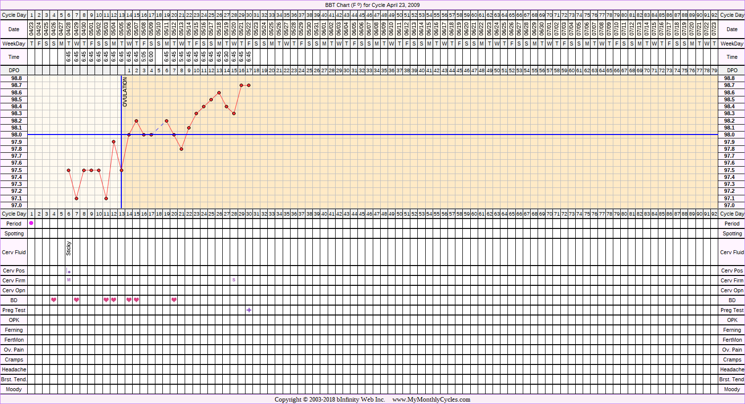 Fertility Chart for cycle Apr 23, 2009, chart owner tags: BFP (Pregnant)