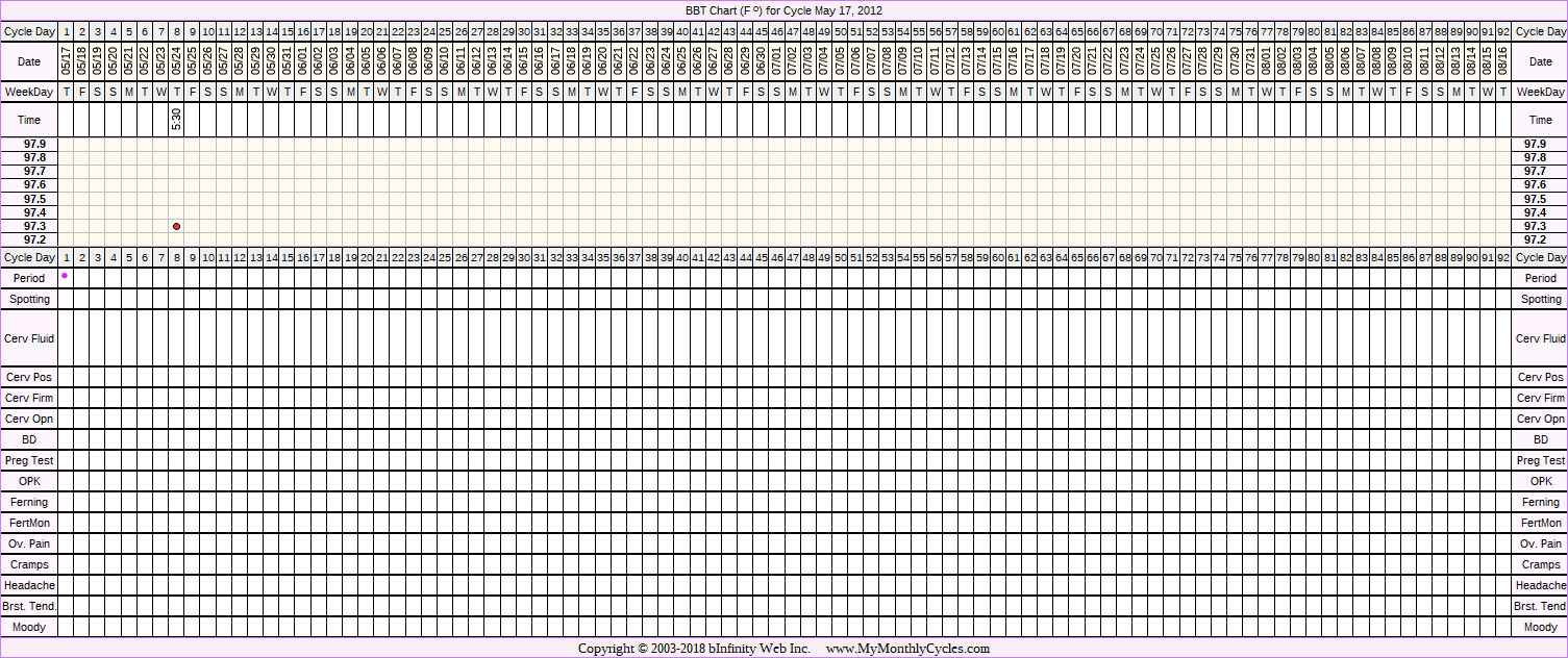 Fertility Chart for cycle May 17, 2012
