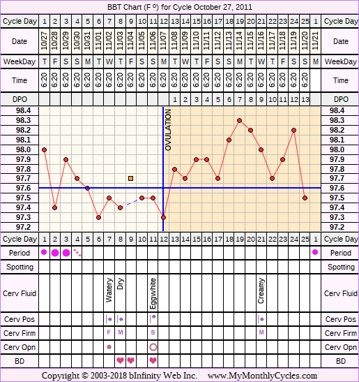 Fertility Chart for cycle Oct 27, 2011, chart owner tags: Fertility Monitor, Ovulation Prediction Kits