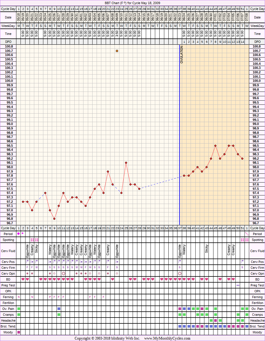 Fertility Chart for cycle May 18, 2009, chart owner tags: BFN (Not Pregnant), Herbal Fertility Supplement