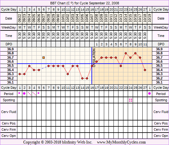 Fertility Chart for cycle Sep 22, 2008