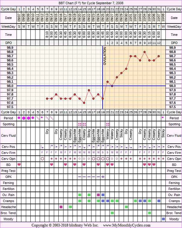 Fertility Chart for cycle Sep 7, 2008, chart owner tags: Ovulation Prediction Kits, Over Weight