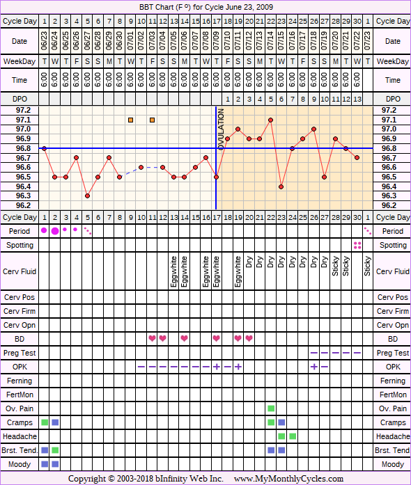 Fertility Chart for cycle Jun 23, 2009, chart owner tags: After IUD, BFN (Not Pregnant), Miscarriage, Ovulation Prediction Kits, Stress Cycle