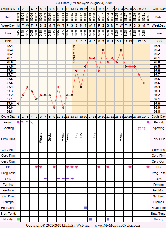 Fertility Chart for cycle Aug 3, 2009, chart owner tags: Biphasic, Ovulation Prediction Kits
