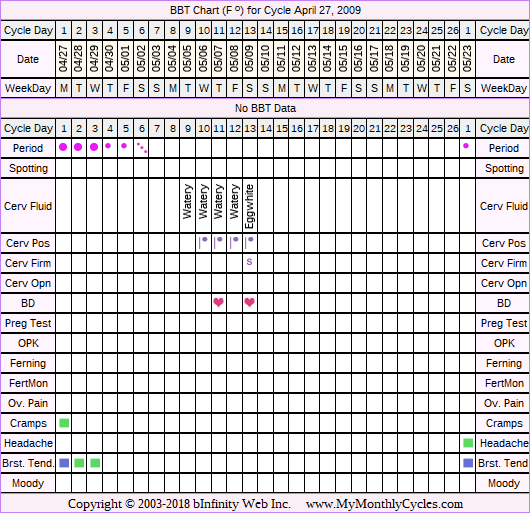 Fertility Chart for cycle Apr 27, 2009