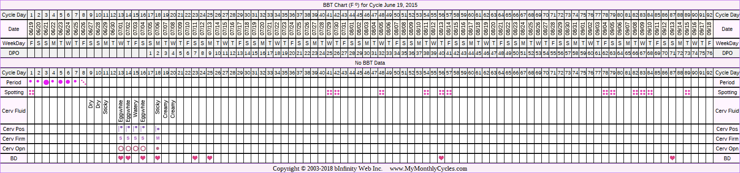 BBT Chart for cycle Jun 19, 2015