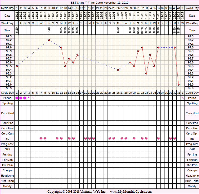 Fertility Chart for cycle Nov 11, 2010
