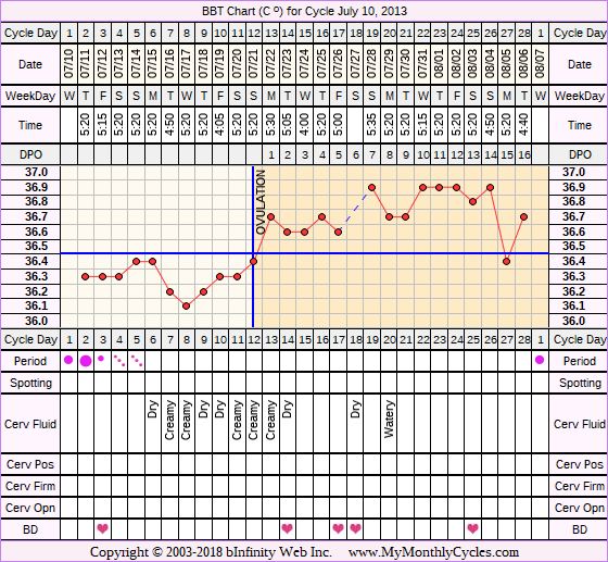 Fertility Chart for cycle Jul 10, 2013, chart owner tags: Other Meds, PCOS