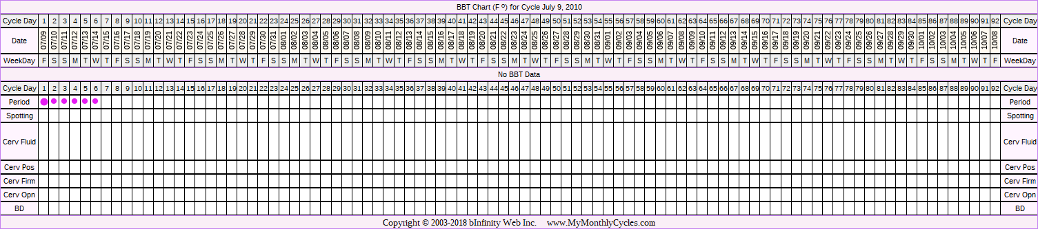 BBT Chart for cycle Jul 9, 2010