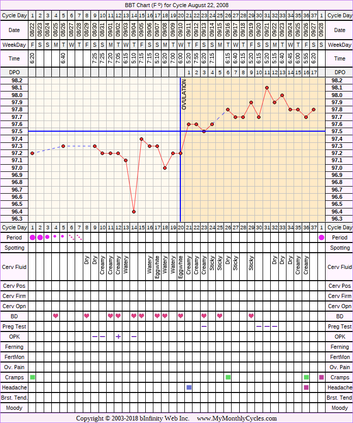 Fertility Chart for cycle Aug 22, 2008, chart owner tags: BFN (Not Pregnant), Endometriosis, Ovulation Prediction Kits