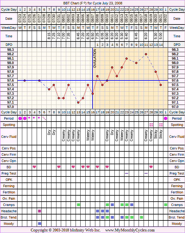 Fertility Chart for cycle Jul 23, 2008, chart owner tags: BFN (Not Pregnant), Endometriosis
