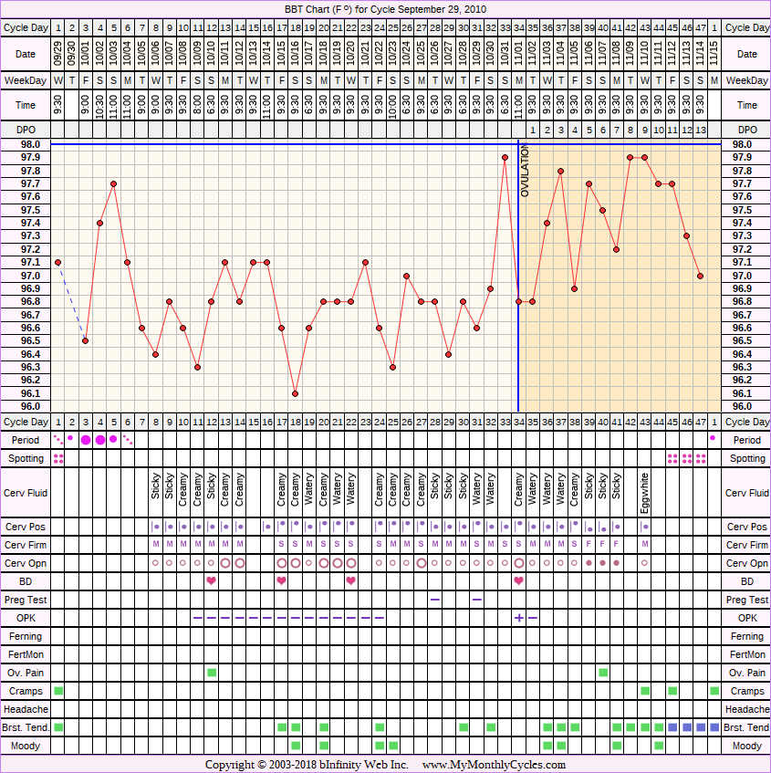 Fertility Chart for cycle Sep 29, 2010, chart owner tags: After the Pill