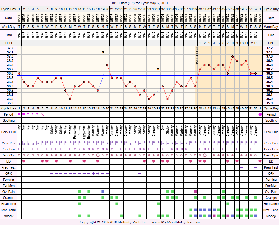 Fertility Chart for cycle May 6, 2010, chart owner tags: Ovulation Prediction Kits, PCOS