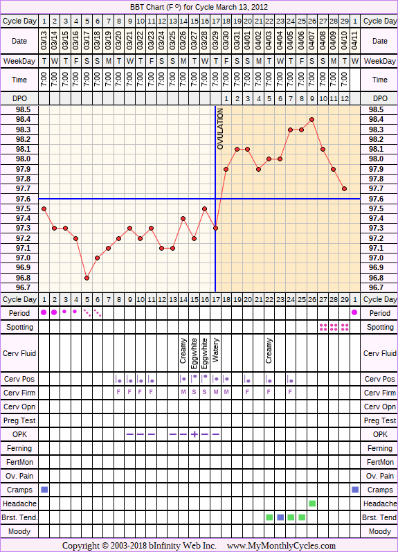 Fertility Chart for cycle Mar 13, 2012, chart owner tags: Ovulation Prediction Kits