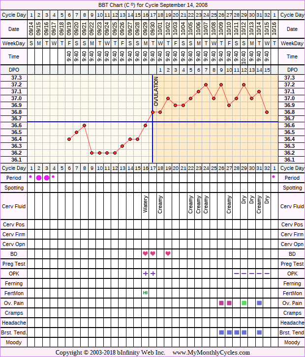 Fertility Chart for cycle Sep 14, 2008, chart owner tags: Ovulation Prediction Kits