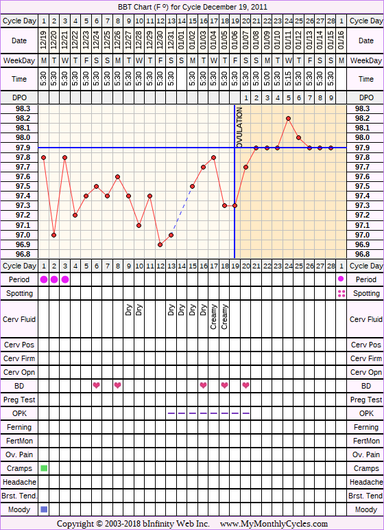Fertility Chart for cycle Dec 19, 2011
