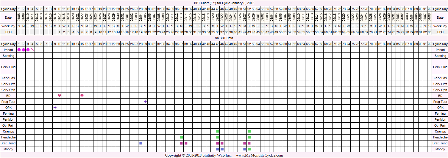Fertility Chart for cycle Jan 8, 2012, chart owner tags: BFP (Pregnant), Endometriosis