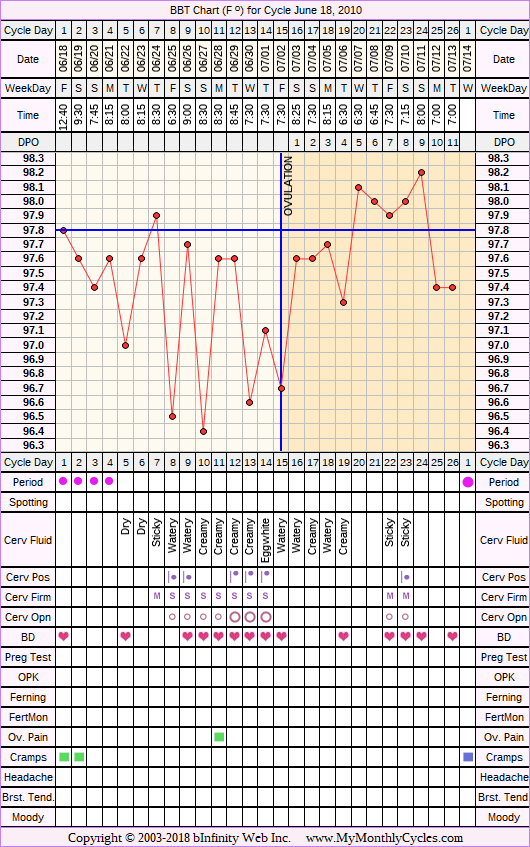 Fertility Chart for cycle Jun 18, 2010, chart owner tags: BFN (Not Pregnant)