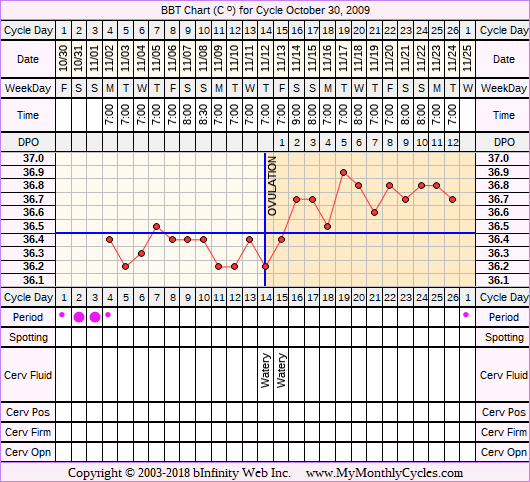 Fertility Chart for cycle Oct 30, 2009