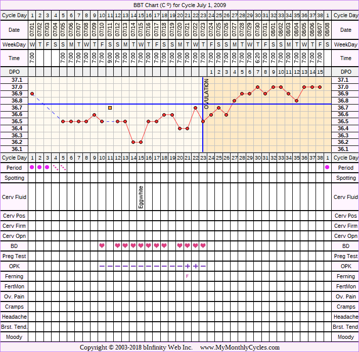 Fertility Chart for cycle Jul 1, 2009, chart owner tags: After the Pill